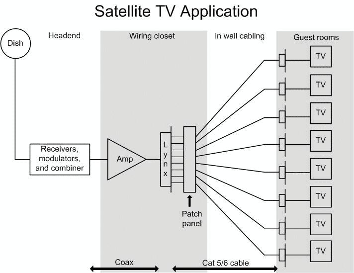Hotel HDTV Distributor Wiring