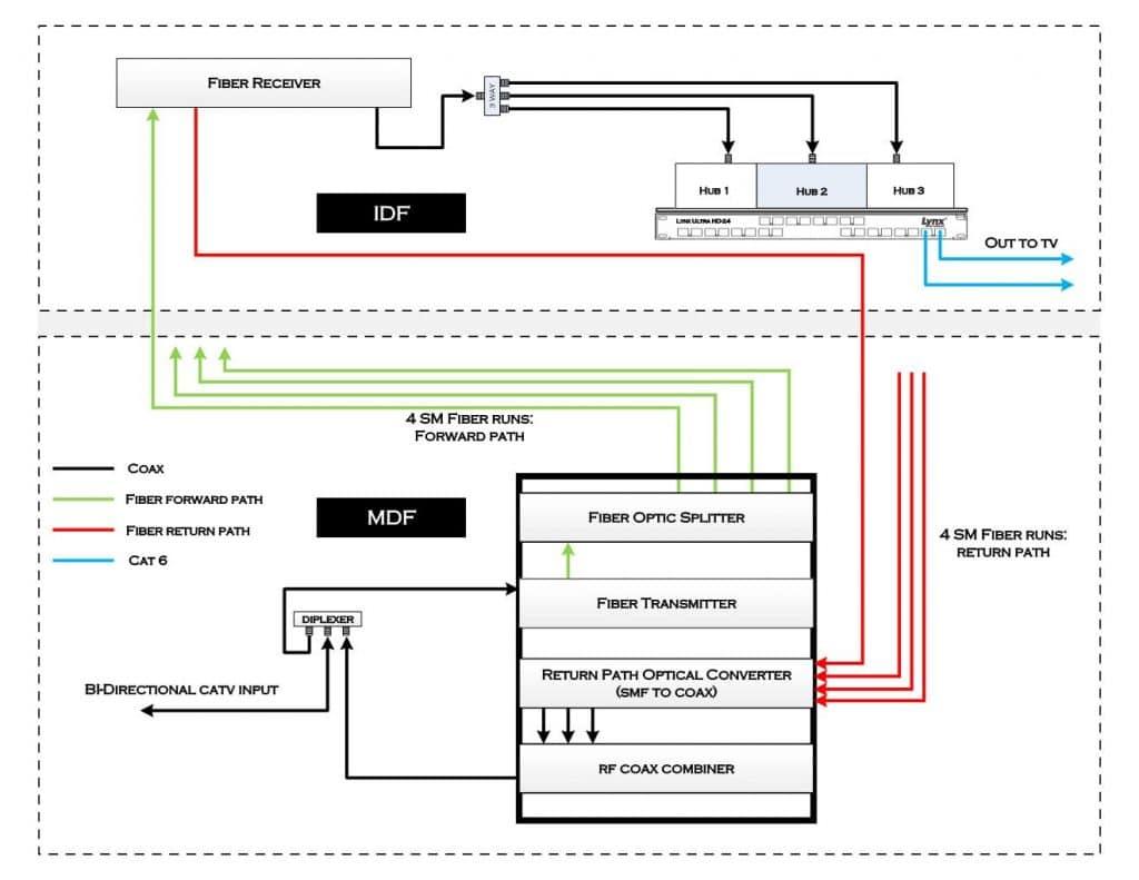Fiber Optic Backbone System