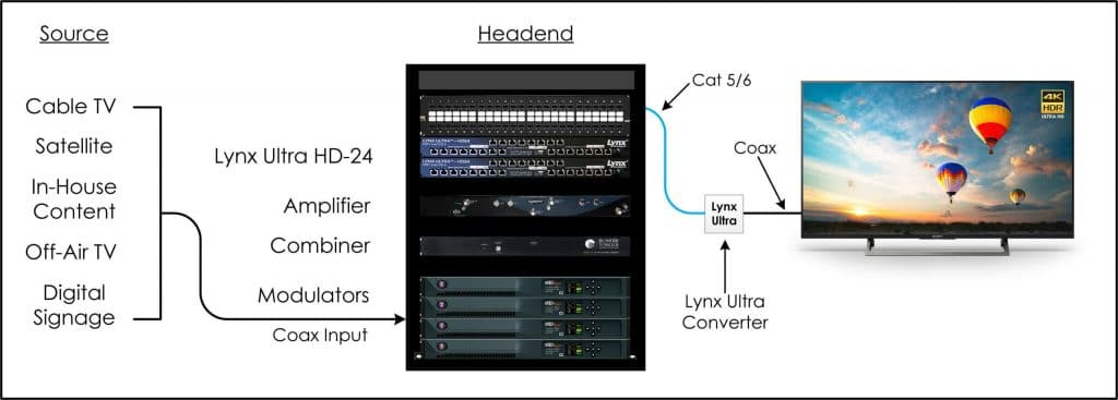 HDTV over Cat 6 Diagram