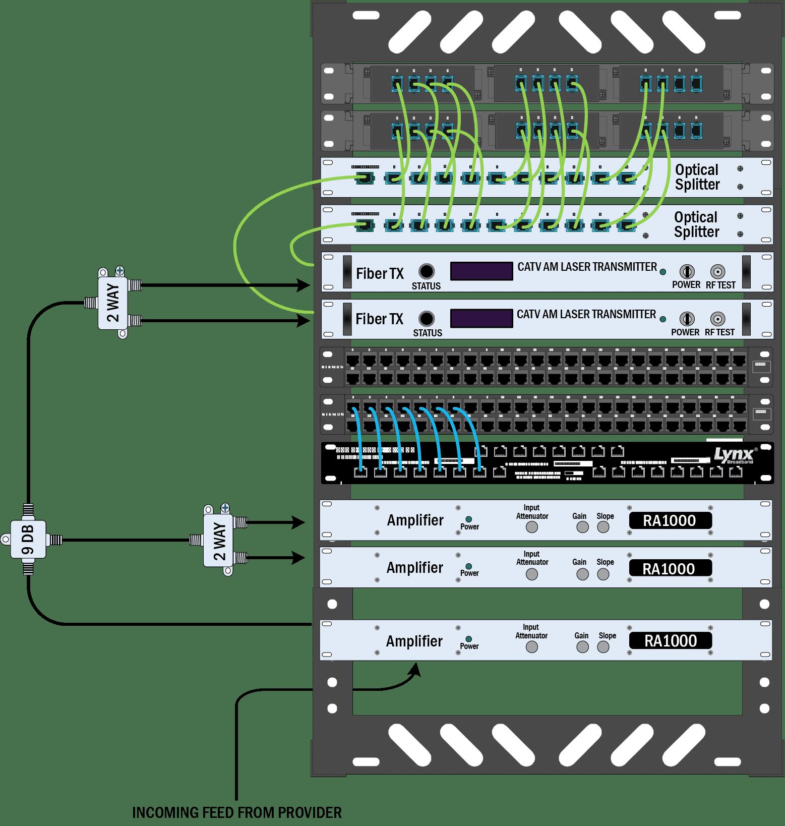 Lynx Broadband System