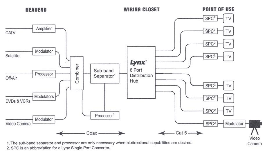 IPTV Wiring Diagram